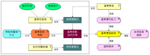 產業發展架構模型